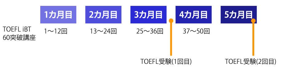 TOEFL高校生向け学習スケジュール