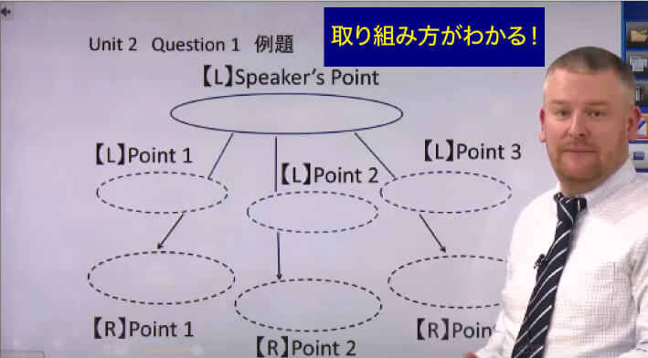 TOEFL80ライティング動画画像
