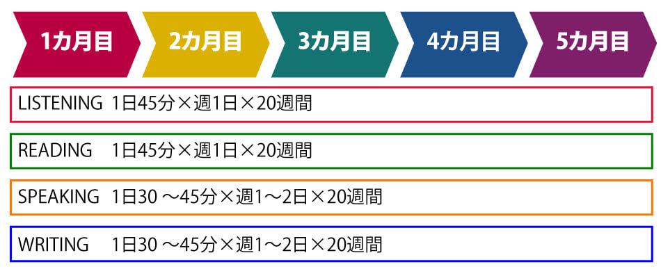 TOEFL学習スケジュール例3