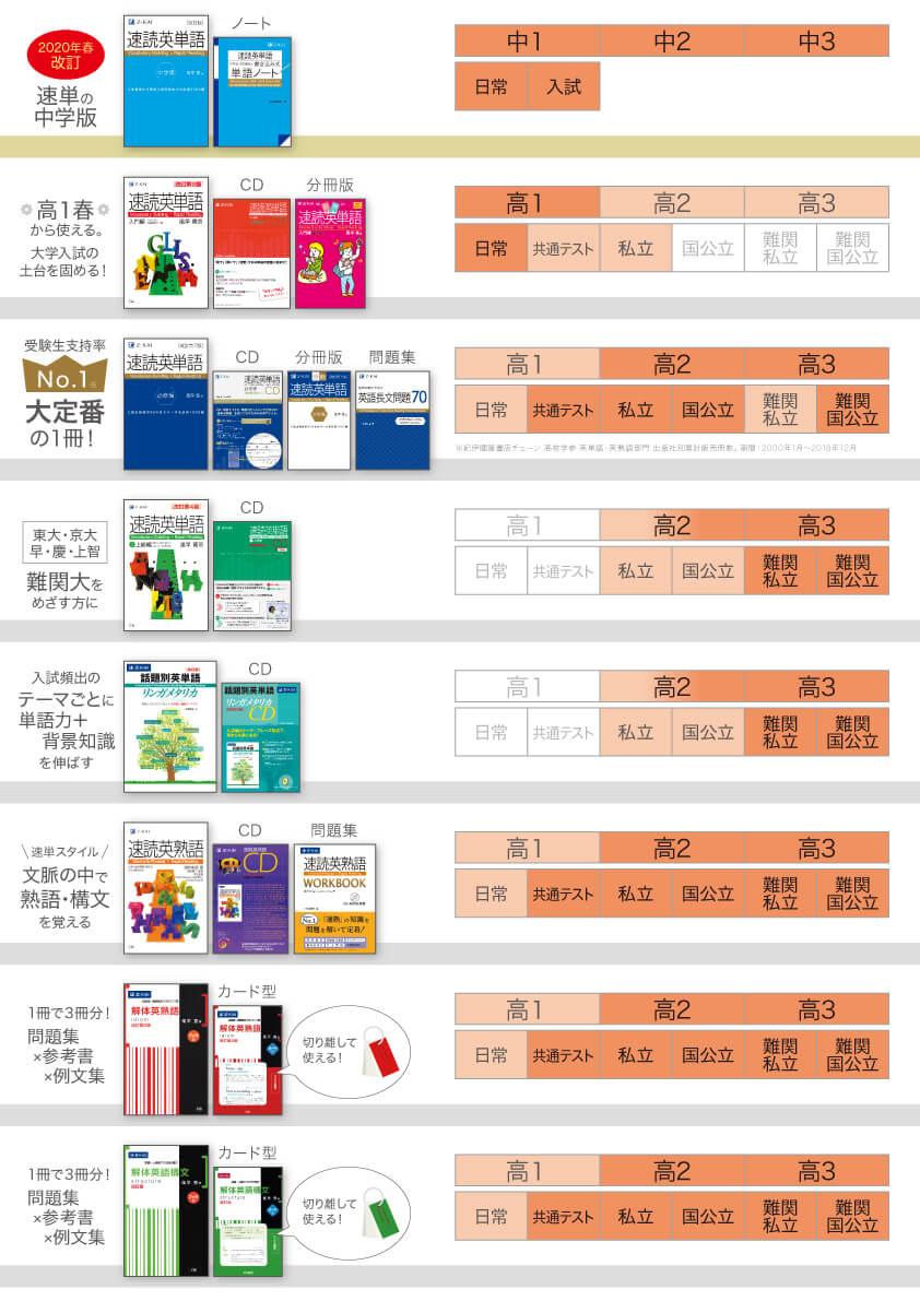 速読英単語・速読英熟語シリーズレベル表