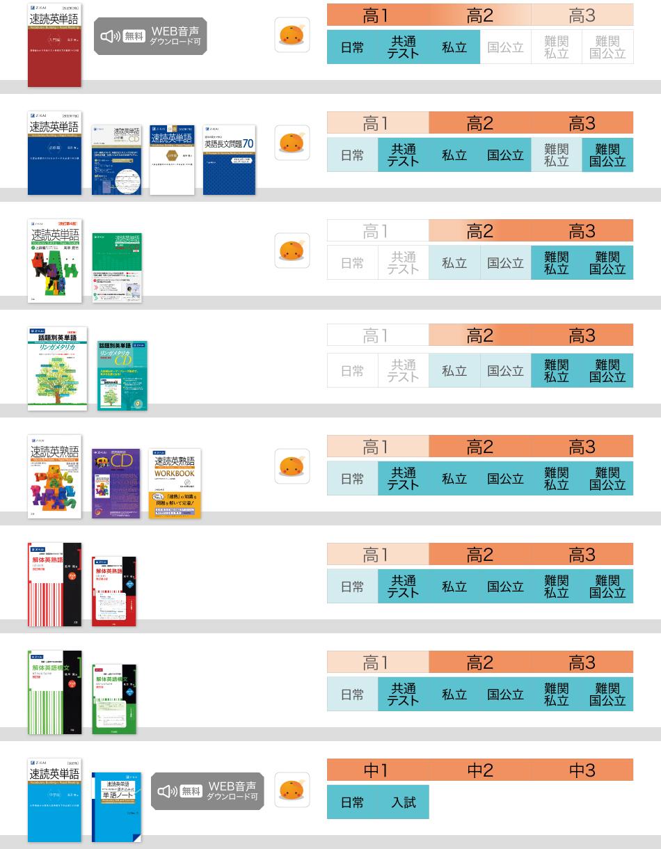 英語書籍レベル表