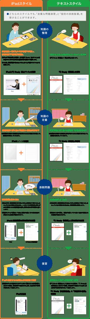 iPadスタイル テキストスタイル ●どちらのスタイルでも、「良質な問題演習」と「個別の添削指導」を受けることができます。 知識の整理 映像授業+書き込み式参考書で学習し、確認問題で理解度を確認。1冊にまとまった紙のテキストをメインに学習。 知識の定着 練習問題に取り組んで記述力・応用力を伸ばす。 添削問題 添削問題に取り組む。 復習 iPadに配信された答案と解答解説で復習。返却された答案と解答解説で復習。