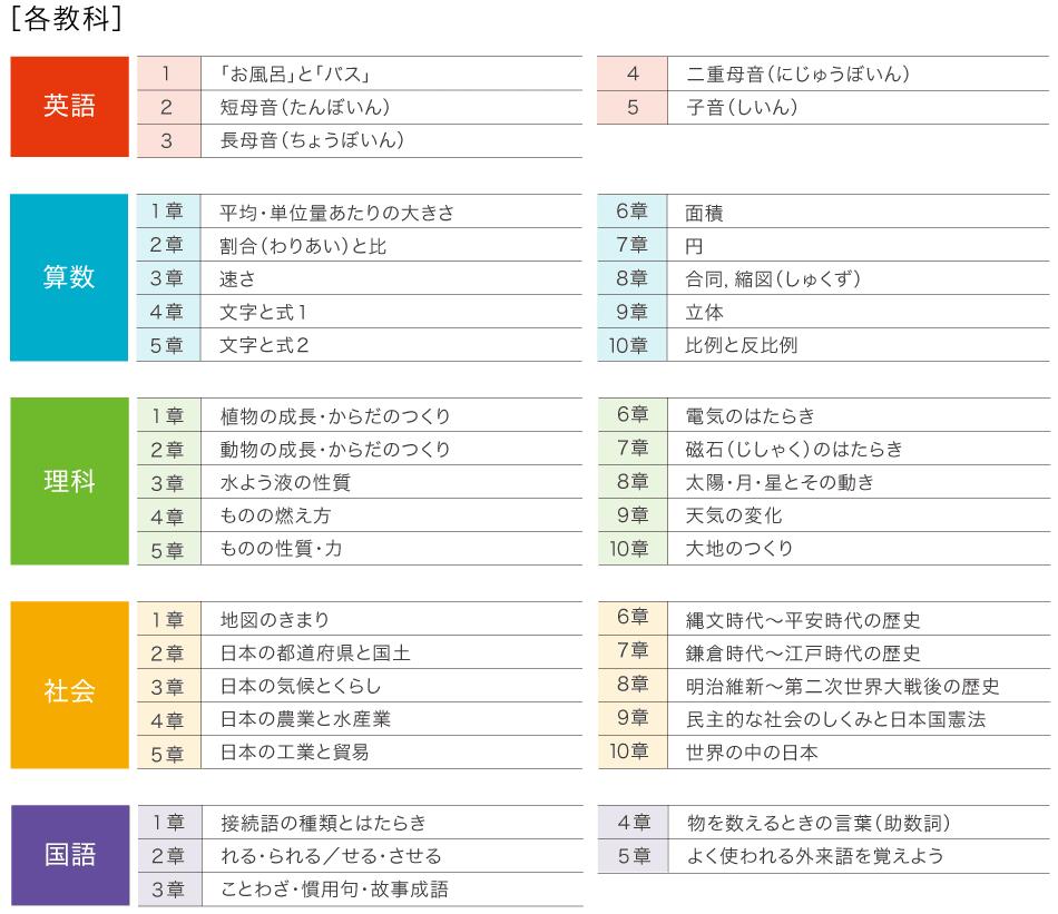 [学習内容] 英語 算数 理科 社会 国語
