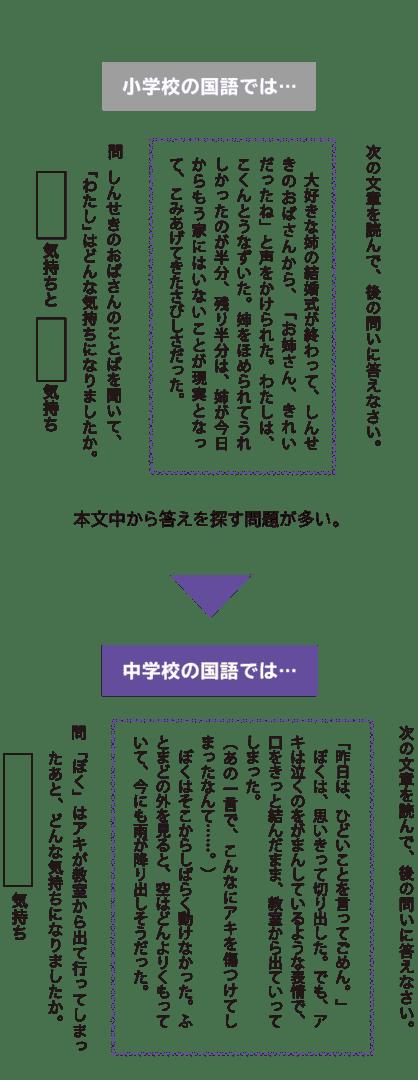 小学校の国語では…文中に直接書かれた答えを探す問題が多い。→中学校の国語では…