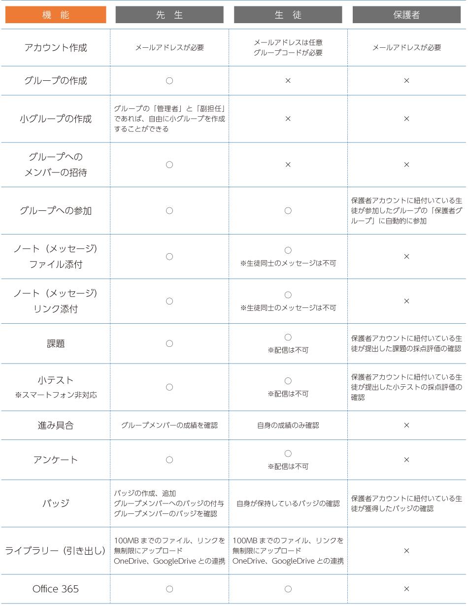 アカウント比較表