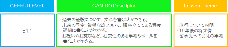 CAN-DOディスクリプタ