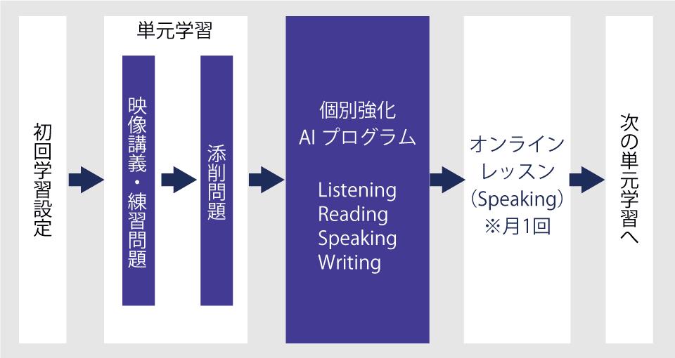 学習の流れ