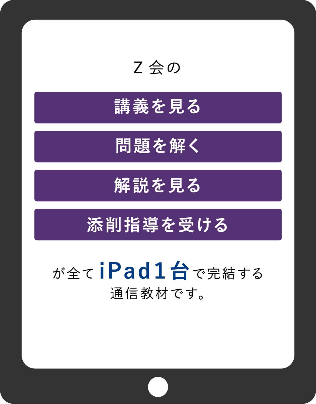 全てiPad1台で完結する通信教材です。